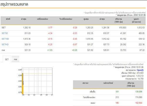 หุ้นไทยเปิดตลาดเช้านี้ลบ3.77จุด