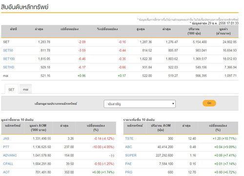 ปิดตลาดหุ้นวันนี้ลดลง2.09จุด