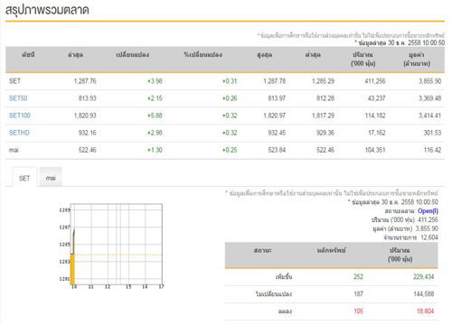 หุ้นไทยเปิดตลาดเช้านี้บวก3.98จุด