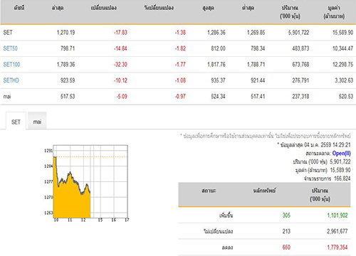 เปิดตลาดหุ้นภาคบ่ายปรับตัวลง17.83จุด