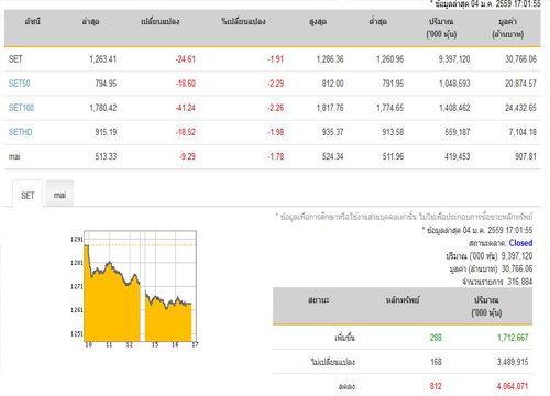 ปิดตลาดหุ้นวันนี้ปรับตัวลดลง24.61จุด