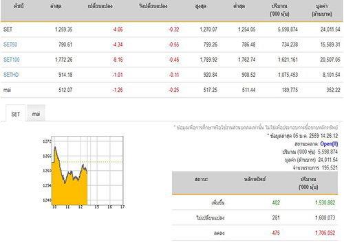 เปิดตลาดหุ้นภาคบ่ายลดลง4.06จุด