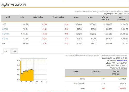 ปิดตลาดหุ้น ภาคเช้าลดลง 19.39 จุด
