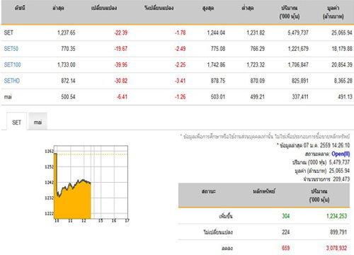 เปิดตลาดหุ้นภาคบ่ายปรับตัวลดลง22.39จุด