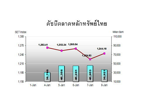 หุ้นไทยสัปดาห์หน้า จับตาทางการจีน
