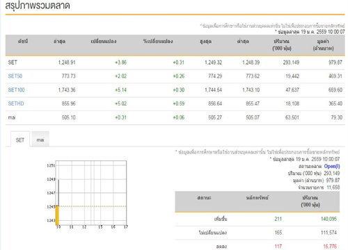 หุ้นไทยเปิดตลาดเช้านี้บวก3.86จุด