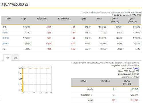 หุ้นไทยเปิดตลาดเช้านี้ลบ13.03จุด