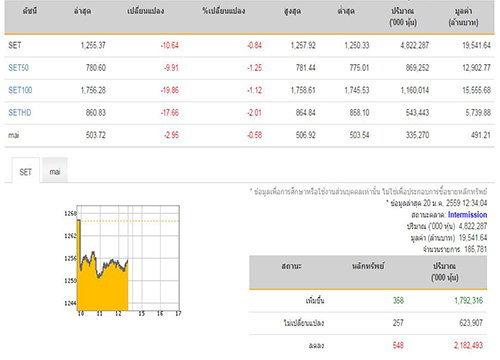 ปิดตลาดหุ้นภาคเช้าลดลง10.64จุด