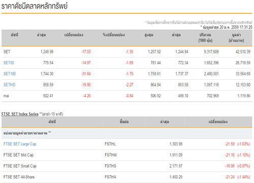 ปิดตลาดหุ้นวันนี้ปรับตัวลดลง17.03จุด