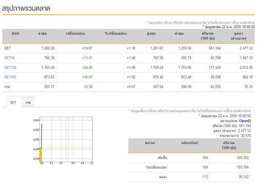 หุ้นไทยเปิดตลาดเช้านี้บวก14.67จุด