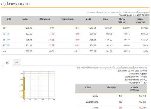 หุ้นไทยเปิดตลาดเช้านี้ลบ 9.11 จุด