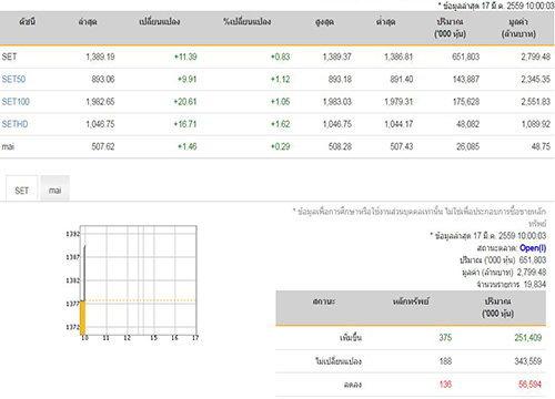 หุ้นไทยเปิดตลาดเช้านี้บวก11.39จุด