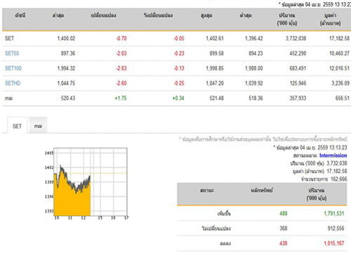 ปิดตลาดหุ้นภาคเช้าลดลง0.70จุด