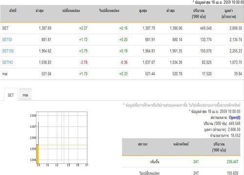 หุ้นไทยเปิดตลาดปรับตัวเพิ่มขึ้น2.27จุด