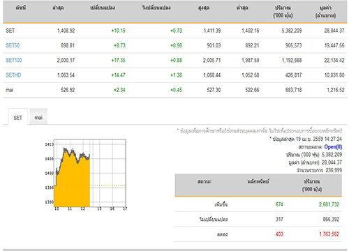เปิดตลาดหุ้นภาคบ่ายปรับเพิ่มขึ้น10.15จุด