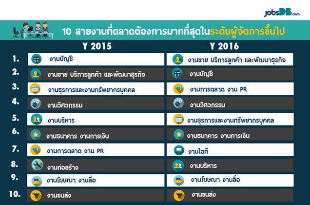 เปิด 10 ตำแหน่งงานที่ตลาดต้องการ และ ฐานเงินเดือนสูงสุด รับ Thailand 4.0