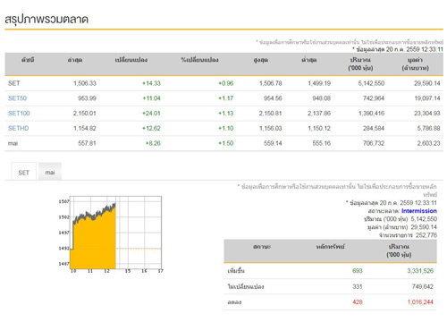 ปิดตลาดหุ้นภาคเช้าบวก 14.33 จุด