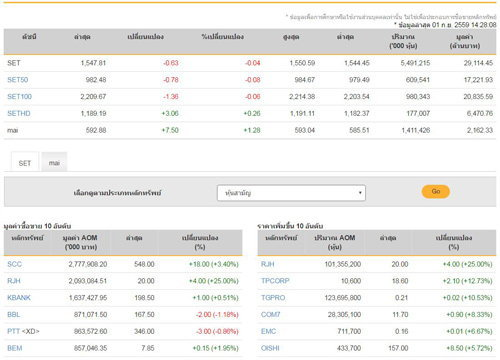 เปิดตลาดหุ้นภาคบ่ายลบ 0.63 จุด