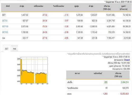 ปิดตลาดหุ้นวันนี้ปรับตัวลดลง 47.32 จุด