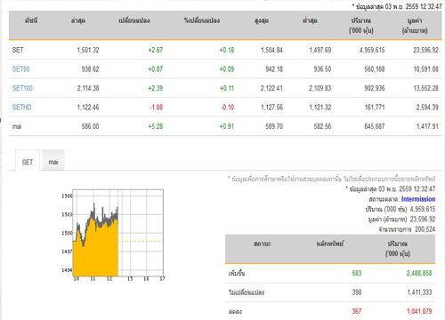 ปิดตลาดหุ้นภาคเช้าเพิ่มขึ้น 2.67 จุด