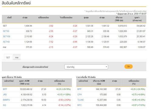 ปิดตลาดหุ้นลบ3.92จุดแตะ1494.44จุด