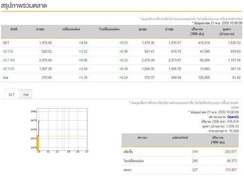 หุ้นไทยเปิดตลาดเช้านี้บวก 4.59 จุด