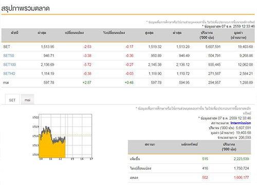 ปิดตลาดหุ้นภาคเช้า ปรับลบ 2.53 จุด