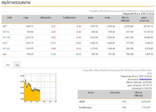 ปิดตลาดหุ้นภาคเช้าลบ6.31จุด