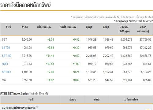 ปิดตลาดหุ้นภาคเช้าเพิ่มขึ้น8.54จุด