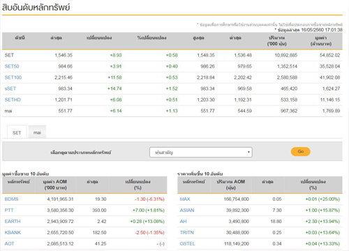 ปิดตลาดหุ้นวันนี้บวก 8.93 จุด