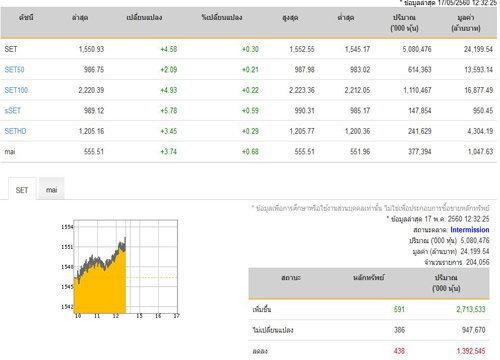 ปิดตลาดหุ้นภาคเช้าเพิ่มขึ้น 4.58 จุด