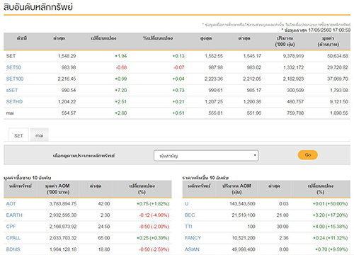 ปิดตลาดหุ้นวันนี้บวก1.94จุดแตะ1,548.29จุด