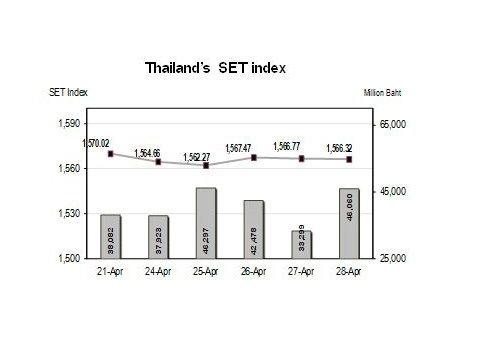 หุ้นไทยสัปดาห์หน้าจับตาประชุมเฟด