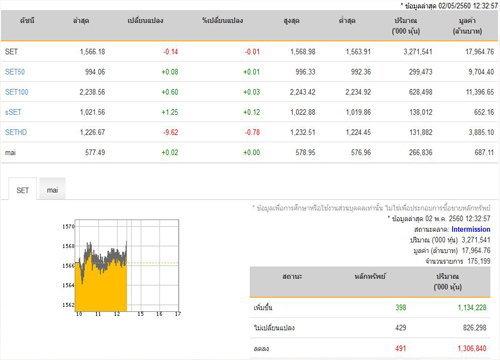 ปิดตลาดหุ้นภาคเช้าปรับลดลง 0.14 จุด