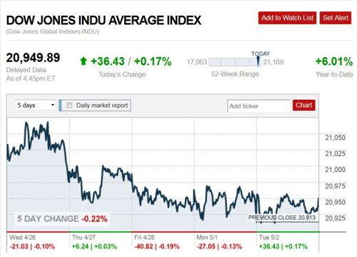 ตลาดหุ้นสหรัฐปิดบวกน้ำมันดิบร่วงทองพุ่ง