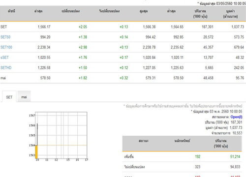 หุ้นไทยเปิดตลาดปรับตัวเพิ่มขึ้น 2.05 จุด