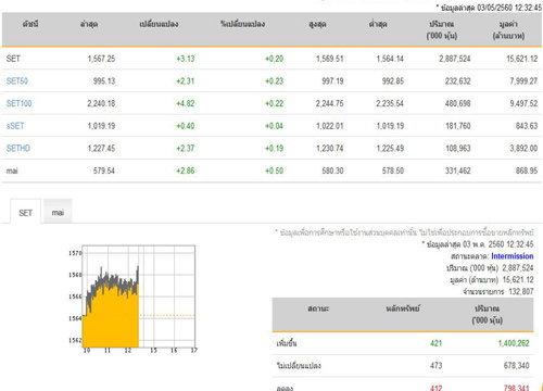 ปิดตลาดหุ้นภาคเช้าเพิ่มขึ้น 3.13 จุด