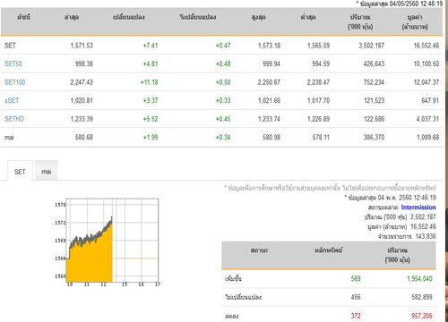 ปิดตลาดหุ้นภาคเช้าเพิ่มขึ้น 7.41 จุด