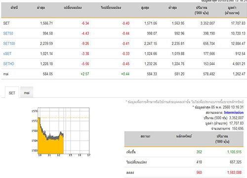 ปิดตลาดหุ้นภาคเช้าลดลง6.34จุด