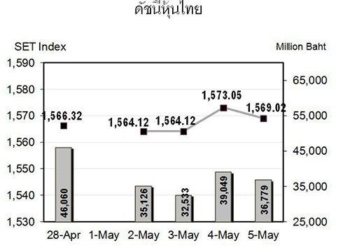 หุ้นไทยสัปดาห์หน้ามีแนวรับที่1,555จุด