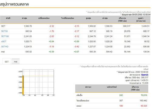 หุ้นไทยเปิดตลาดเช้านี้ลบ2.32จุด