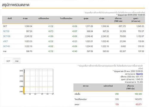 หุ้นไทยเปิดตลาดเช้านี้บวก1.32จุด