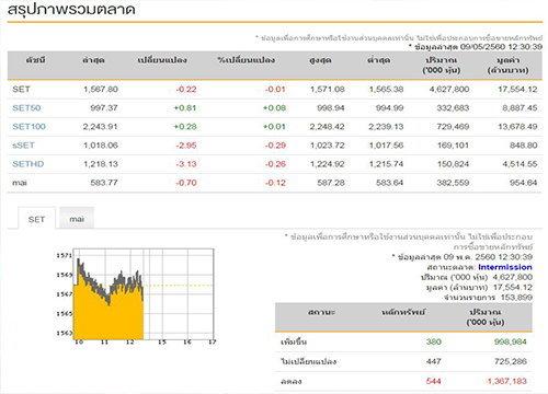 ปิดตลาดหุ้นภาคเช้าลบ0.22จุด