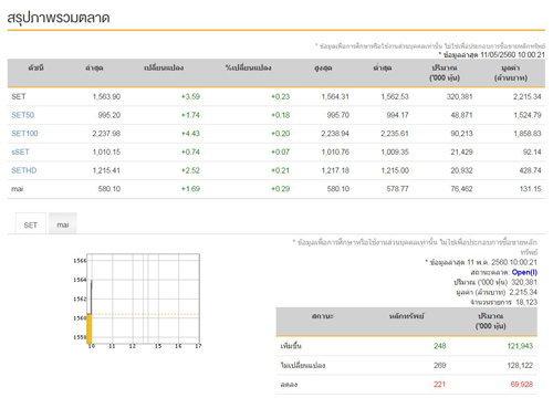 หุ้นไทยเปิดตลาดเช้านี้บวก 3.59 จุด