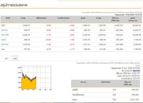 เปิดตลาดหุ้นภาคบ่ายลบ 0.94 จุด