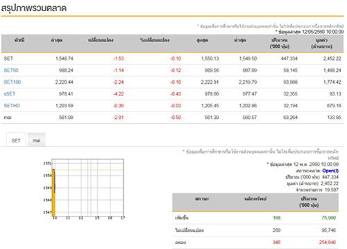 หุ้นไทยเปิดตลาดเช้านี้ลบ1.53จุด