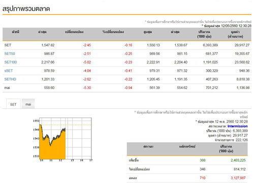 ปิดตลาดหุ้นภาคเช้าลบ2.45จุด