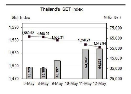 หุ้นไทยสัปดาห์หน้าจับตาGDPQ1/60