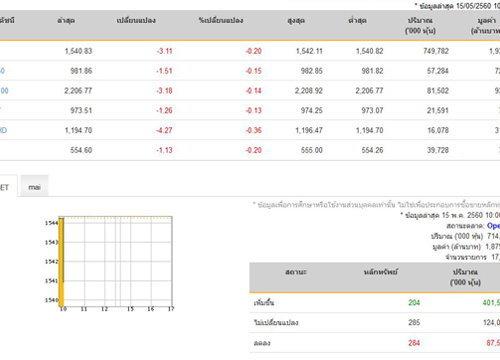 หุ้นไทยเปิดตลาดปรับตัวลดลง 3.11 จุด