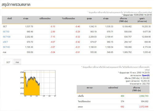 เปิดตลาดหุ้นภาคบ่ายลบ 6.15 จุด